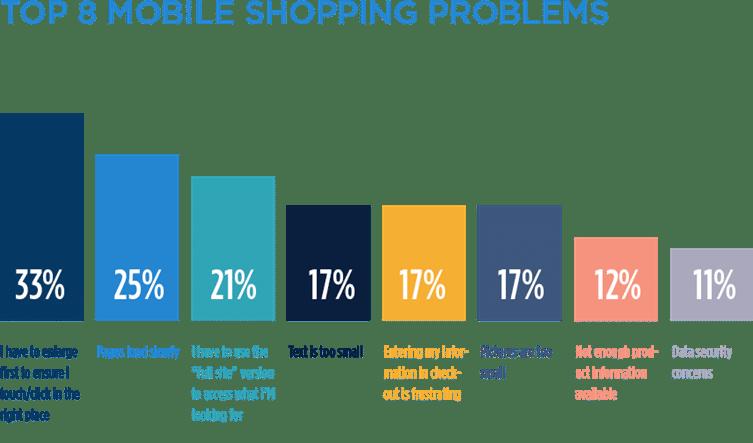 mobile shopping analysis