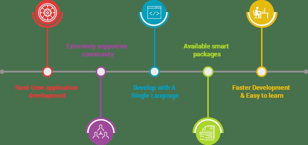 framework features