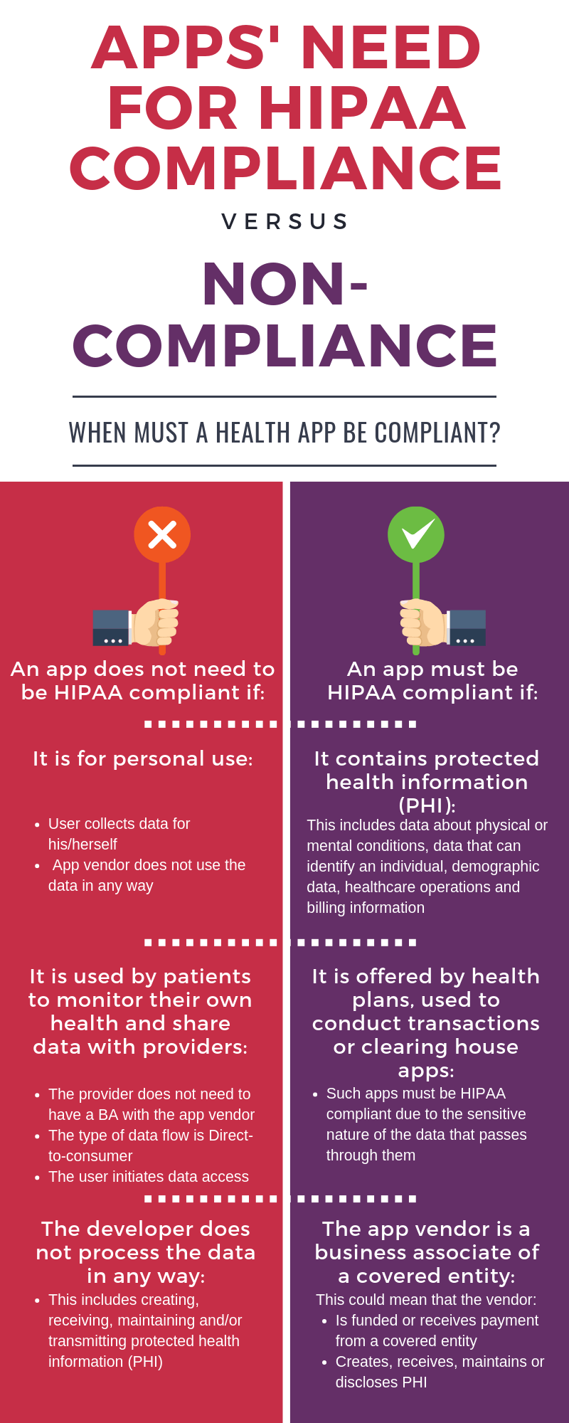 Apps' Need for HIPAA Compliance vs. Non Compliance