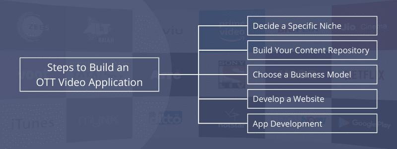 how to develop ott app
