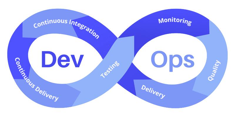 implementing mobile devops