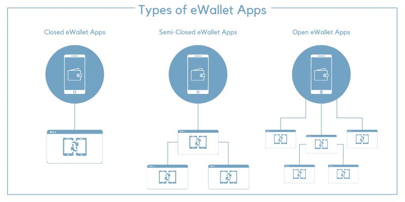 ewallet app types