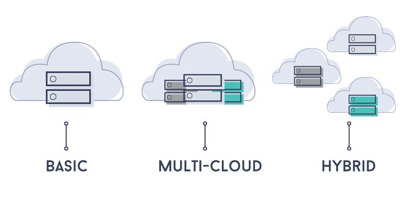 types of cloud app design