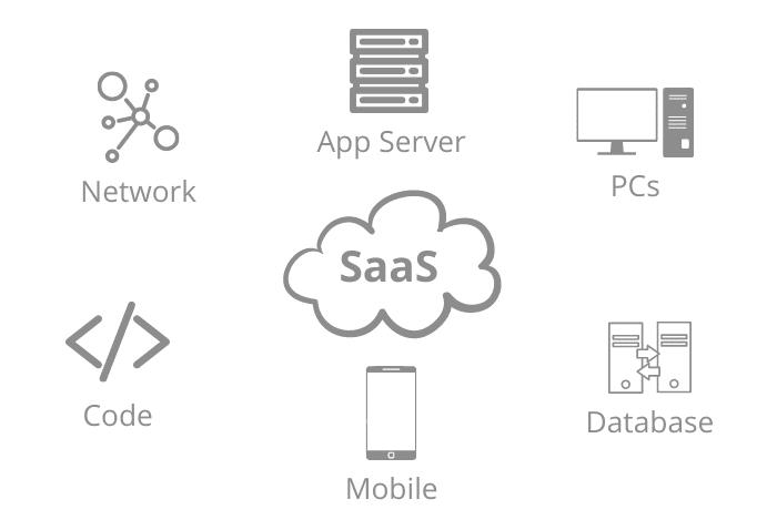 what is saas app