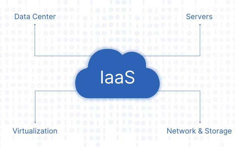 iaas cloud model