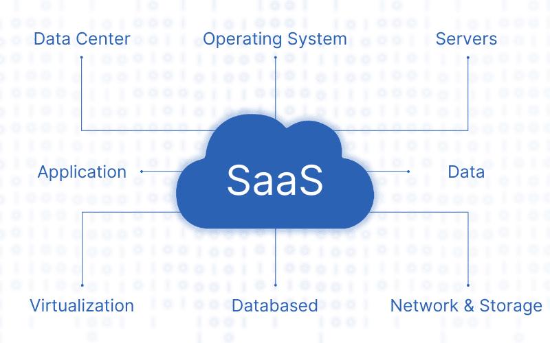 saas cloud model